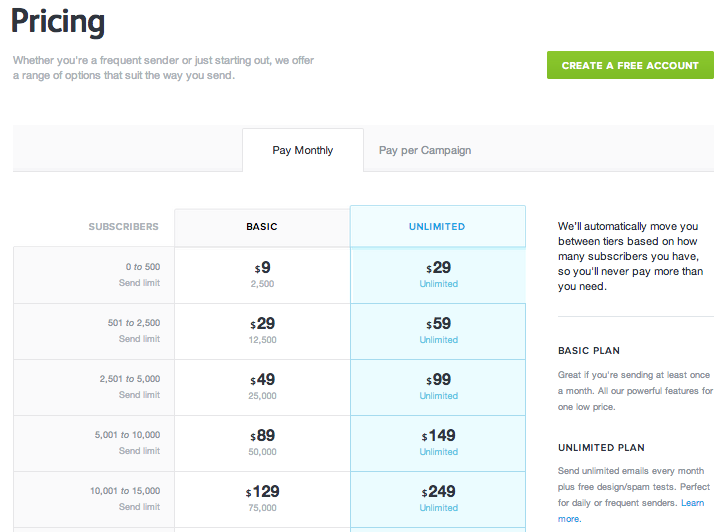 CampaignMonitor's Pricing Page